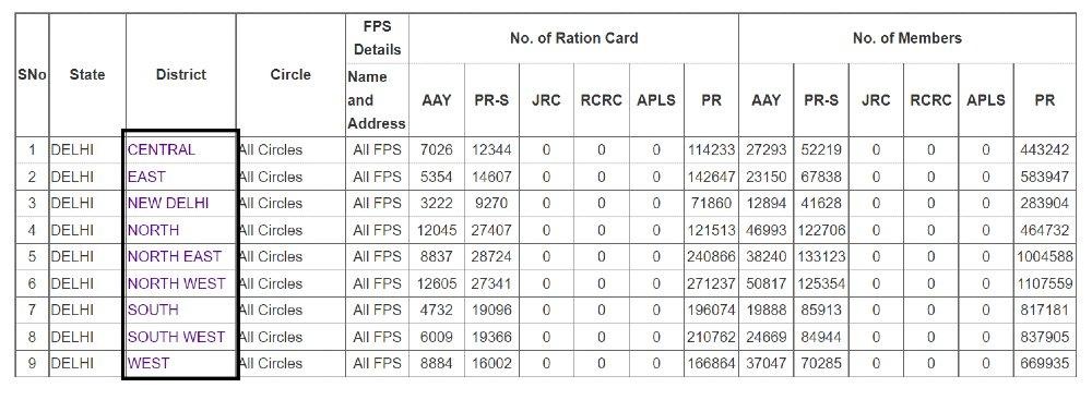 Delhi Ration Card List
